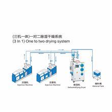 原料干燥除濕機,除濕干燥機工作原理,三機一體除濕干燥機加工品牌商 尼嘉斯