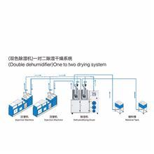 廠家現貨 除濕干燥機,三機一體工業塑料原料烘干機,蜂巢轉輪除濕機直銷