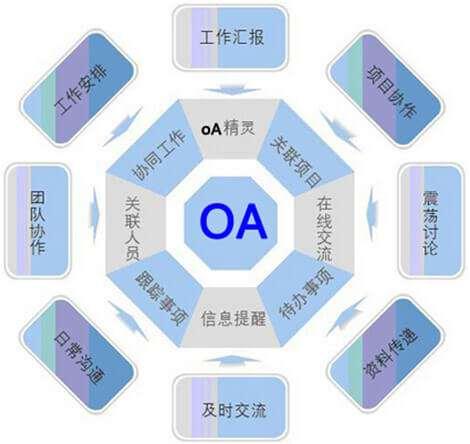 OA,OA系统,OA定制开发-诠网科技
